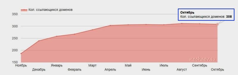 Количество доменов
